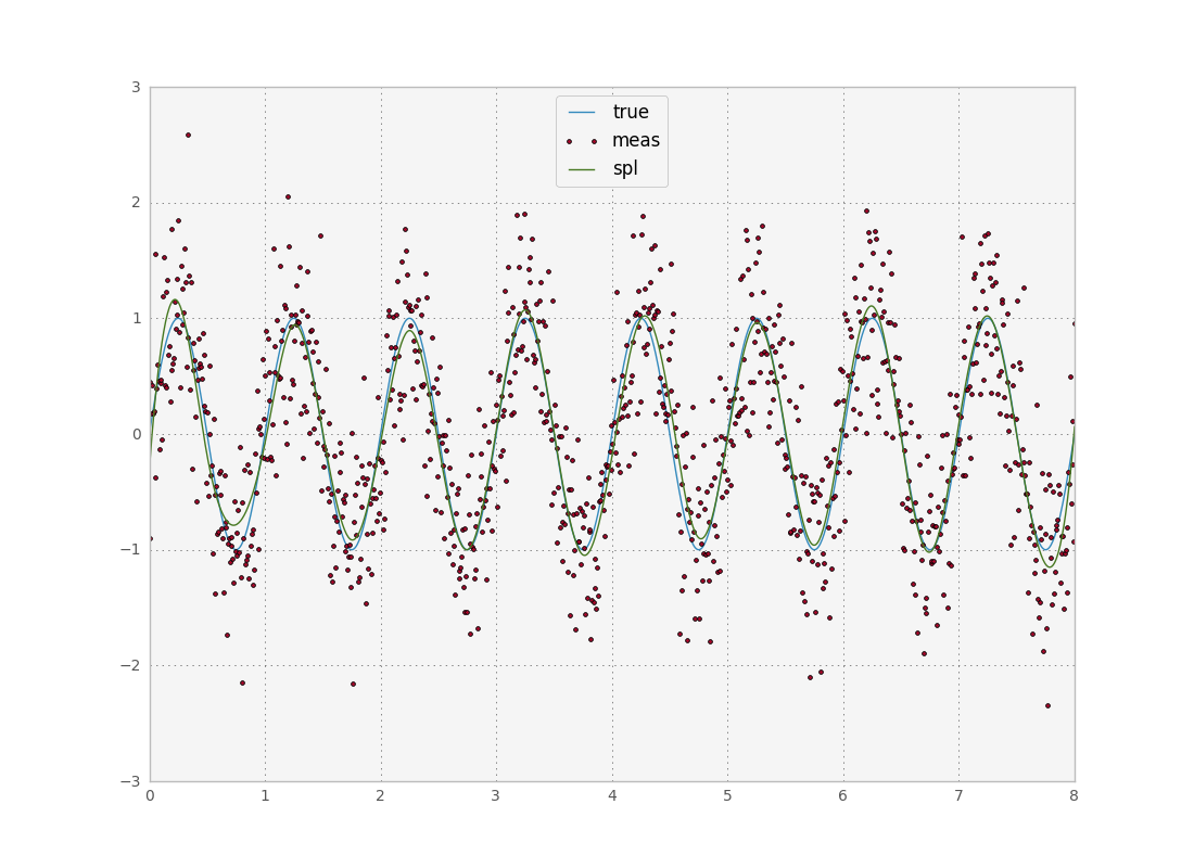 An introduction to smoothing time series in python  Part II: wiener