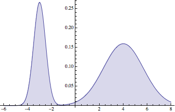 Gaussian mixture we will sample from