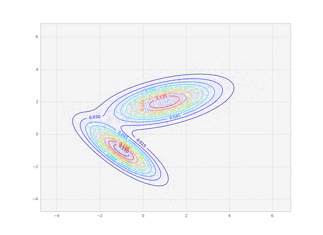 Quick introduction to gaussian mixture models with python
